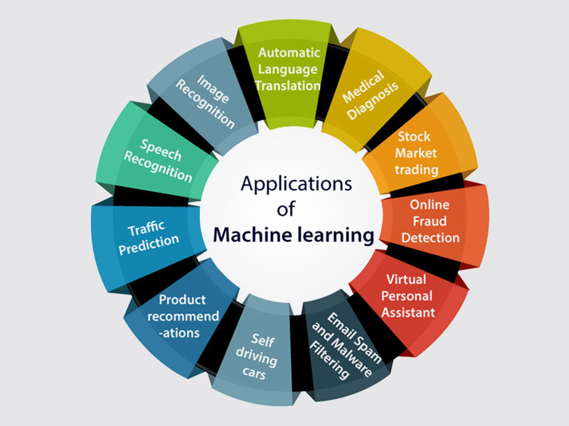 application of machine learning types
