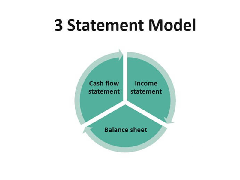 model of 3 statements