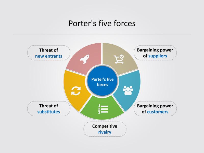 porter 5 forces